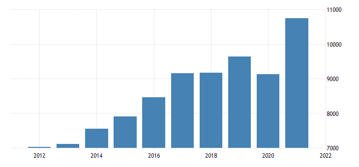 united states gross domestic product by industry private industries professional and business services administrative and waste management services for minnesota fed data