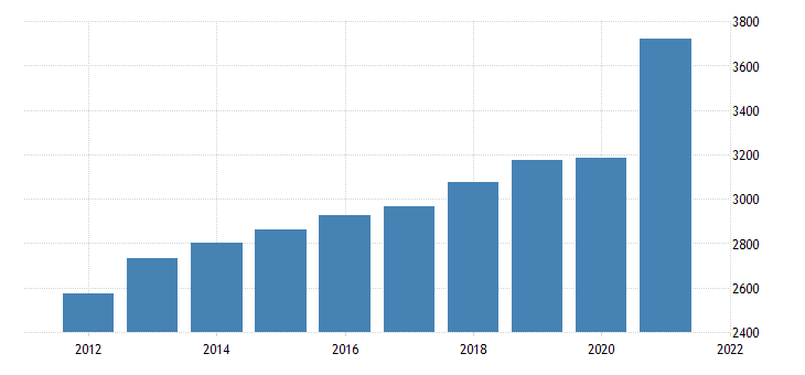 united states gross domestic product by industry private industries professional and business services administrative and waste management services for mississippi fed data
