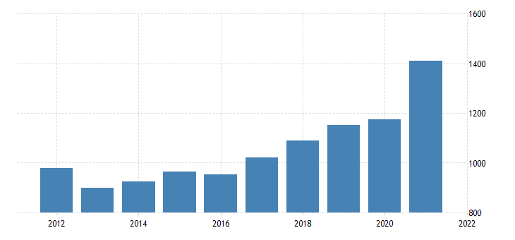 united states gross domestic product by industry private industries professional and business services administrative and waste management services for montana fed data