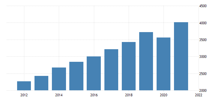united states gross domestic product by industry private industries professional and business services administrative and waste management services for nebraska fed data