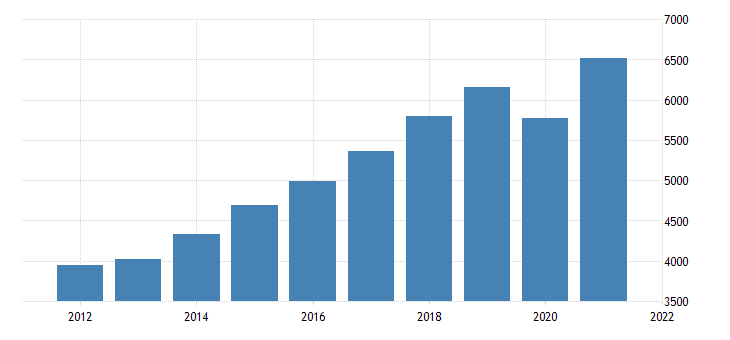 united states gross domestic product by industry private industries professional and business services administrative and waste management services for nevada fed data