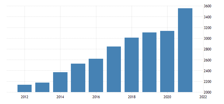 united states gross domestic product by industry private industries professional and business services administrative and waste management services for new hampshire fed data