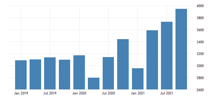 united states gross domestic product by industry private industries professional and business services administrative and waste management services for new hampshire mil of dollar fed data