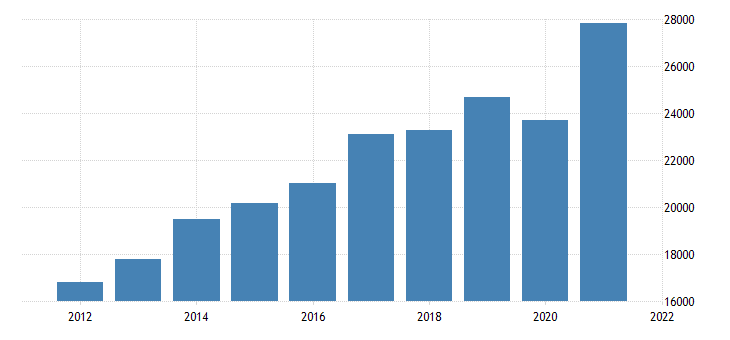united states gross domestic product by industry private industries professional and business services administrative and waste management services for new jersey fed data
