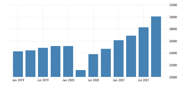 united states gross domestic product by industry private industries professional and business services administrative and waste management services for new jersey mil of dollar fed data