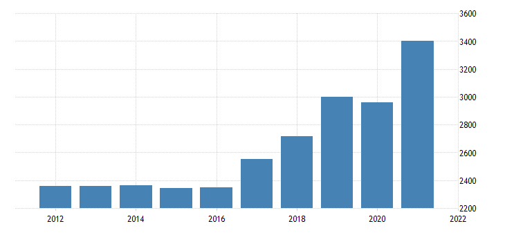 united states gross domestic product by industry private industries professional and business services administrative and waste management services for new mexico fed data