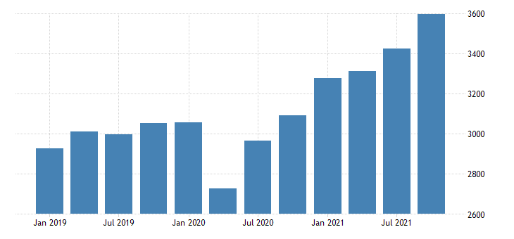 united states gross domestic product by industry private industries professional and business services administrative and waste management services for new mexico mil of dollar fed data