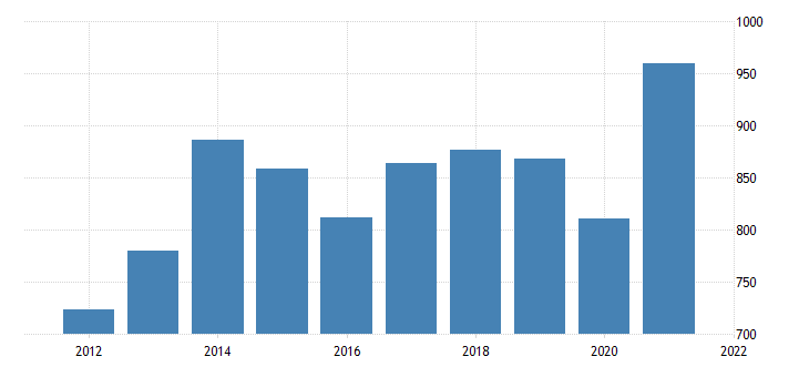 united states gross domestic product by industry private industries professional and business services administrative and waste management services for north dakota fed data