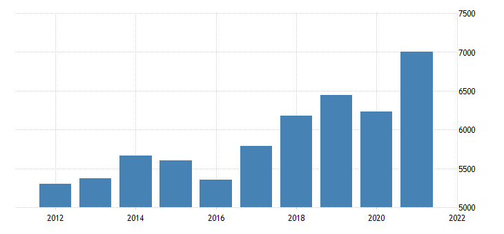 united states gross domestic product by industry private industries professional and business services administrative and waste management services for oklahoma fed data