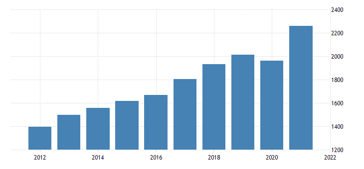 united states gross domestic product by industry private industries professional and business services administrative and waste management services for rhode island fed data