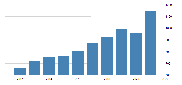 united states gross domestic product by industry private industries professional and business services administrative and waste management services for vermont fed data