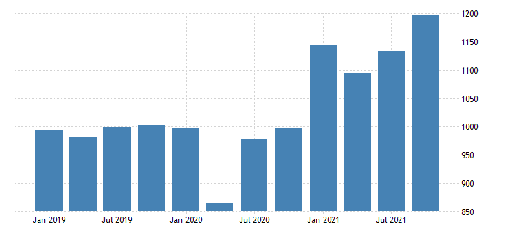 united states gross domestic product by industry private industries professional and business services administrative and waste management services for vermont mil of dollar fed data