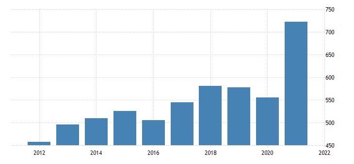 united states gross domestic product by industry private industries professional and business services administrative and waste management services for wyoming fed data