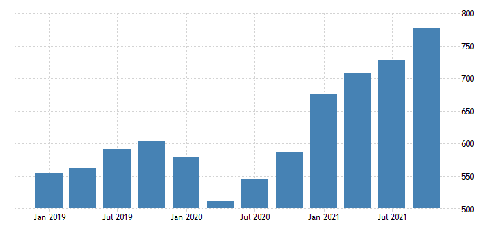 united states gross domestic product by industry private industries professional and business services administrative and waste management services for wyoming mil of dollar fed data