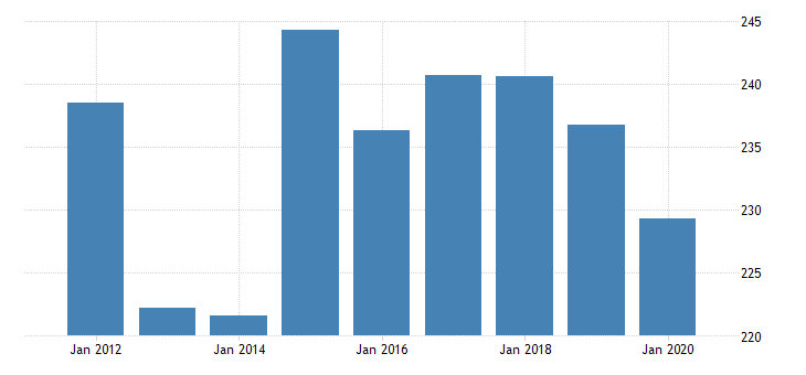 united states gross domestic product by industry private industries professional and business services administrative and waste management services waste management and remediation services for alaska fed data