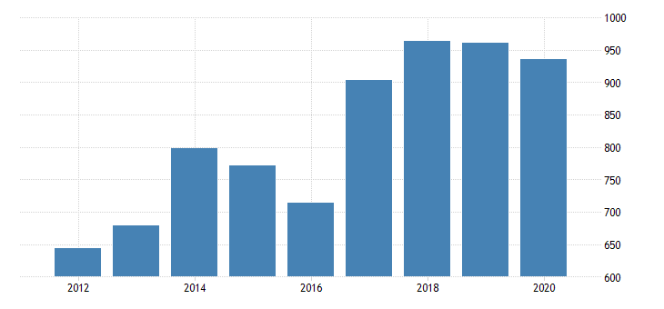 united states gross domestic product by industry private industries professional and business services administrative and waste management services waste management and remediation services for arizona fed data