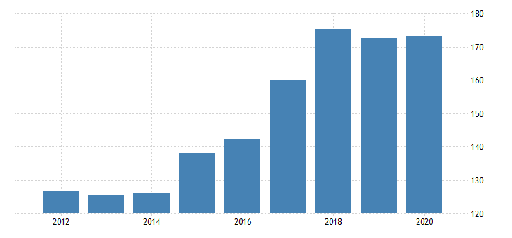 united states gross domestic product by industry private industries professional and business services administrative and waste management services waste management and remediation services for delaware fed data