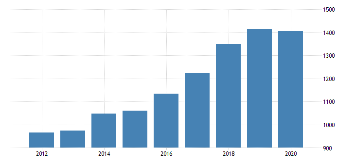 united states gross domestic product by industry private industries professional and business services administrative and waste management services waste management and remediation services for indiana fed data