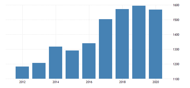 united states gross domestic product by industry private industries professional and business services administrative and waste management services waste management and remediation services for michigan fed data