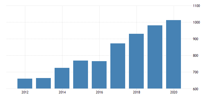 united states gross domestic product by industry private industries professional and business services administrative and waste management services waste management and remediation services for minnesota fed data