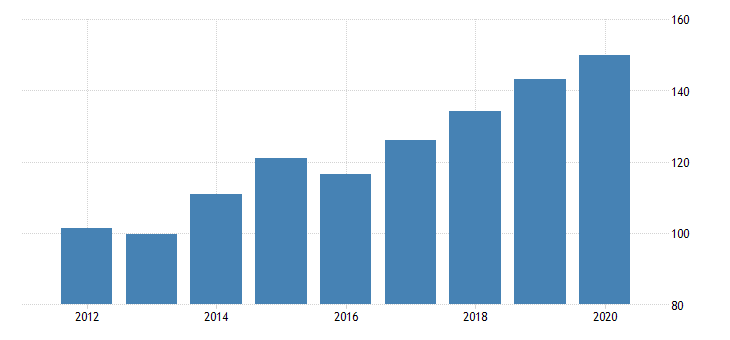 united states gross domestic product by industry private industries professional and business services administrative and waste management services waste management and remediation services for montana fed data