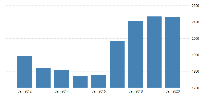 united states gross domestic product by industry private industries professional and business services administrative and waste management services waste management and remediation services for new jersey fed data