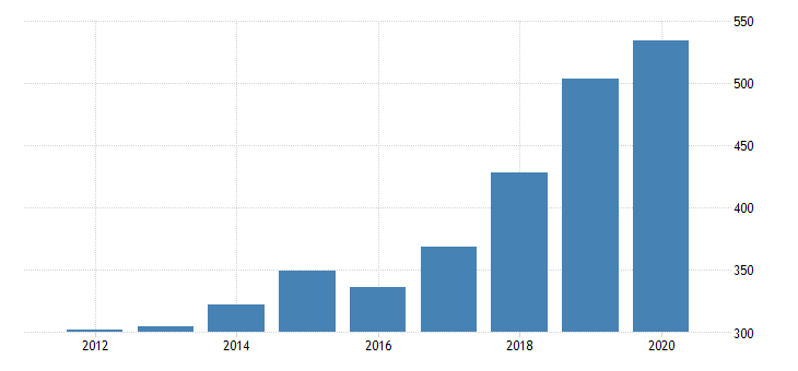 united states gross domestic product by industry private industries professional and business services administrative and waste management services waste management and remediation services for new mexico fed data