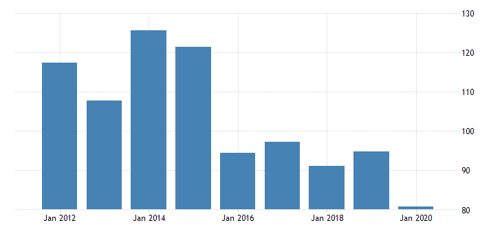 united states gross domestic product by industry private industries professional and business services administrative and waste management services waste management and remediation services for north dakota fed data