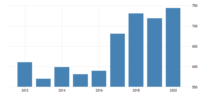 united states gross domestic product by industry private industries professional and business services administrative and waste management services waste management and remediation services for oregon fed data