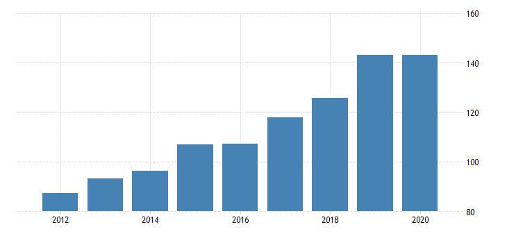 united states gross domestic product by industry private industries professional and business services administrative and waste management services waste management and remediation services for vermont fed data