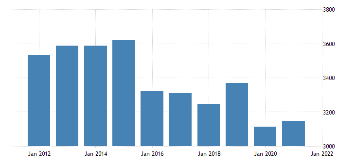 united states gross domestic product by industry private industries professional and business services for alaska fed data