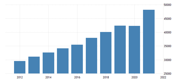 united states gross domestic product by industry private industries professional and business services for arizona fed data
