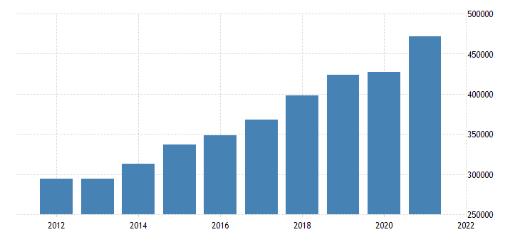 united states gross domestic product by industry private industries professional and business services for california fed data