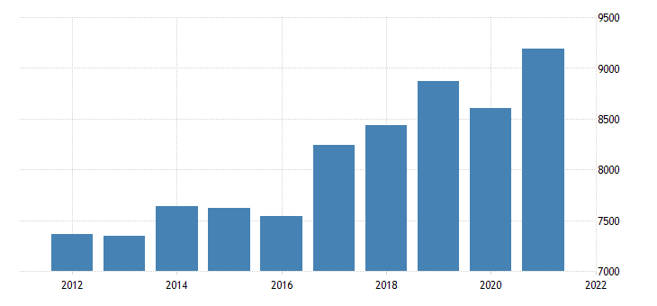 united states gross domestic product by industry private industries professional and business services for delaware fed data