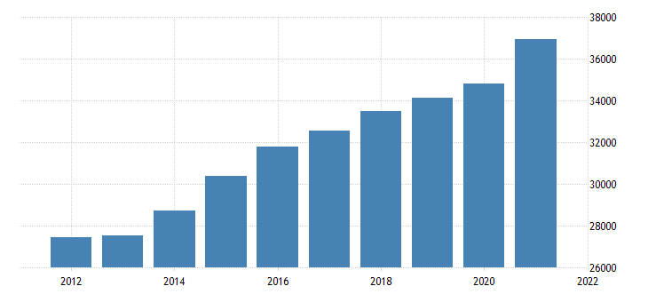 united states gross domestic product by industry private industries professional and business services for district of columbia fed data
