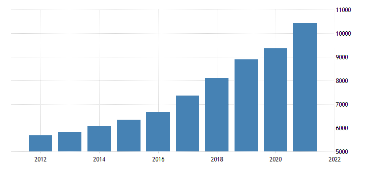 united states gross domestic product by industry private industries professional and business services for idaho fed data