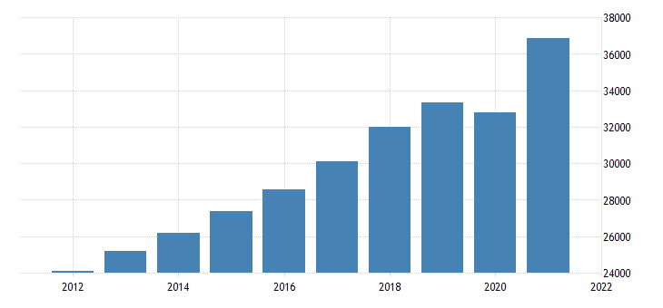 united states gross domestic product by industry private industries professional and business services for indiana fed data