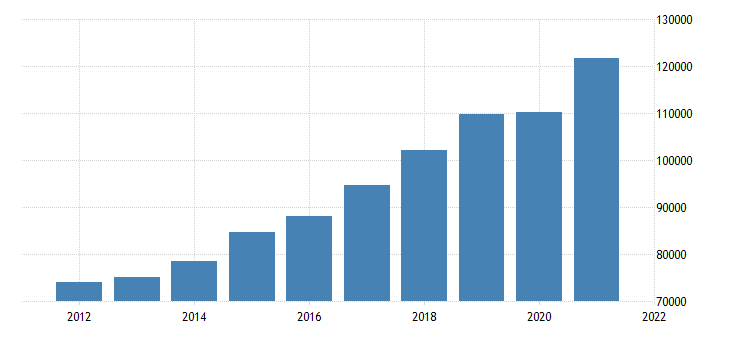 united states gross domestic product by industry private industries professional and business services for massachusetts fed data