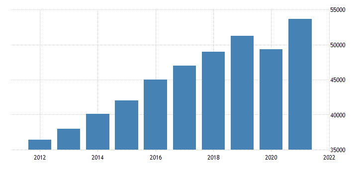 united states gross domestic product by industry private industries professional and business services for minnesota fed data