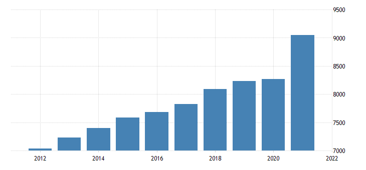 united states gross domestic product by industry private industries professional and business services for mississippi fed data