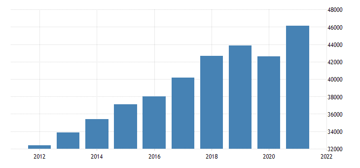 united states gross domestic product by industry private industries professional and business services for missouri fed data