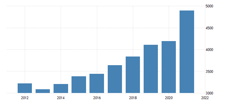 united states gross domestic product by industry private industries professional and business services for montana fed data
