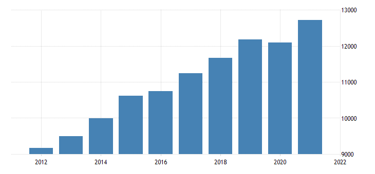 united states gross domestic product by industry private industries professional and business services for nebraska fed data