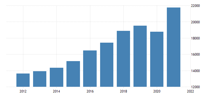 united states gross domestic product by industry private industries professional and business services for nevada fed data