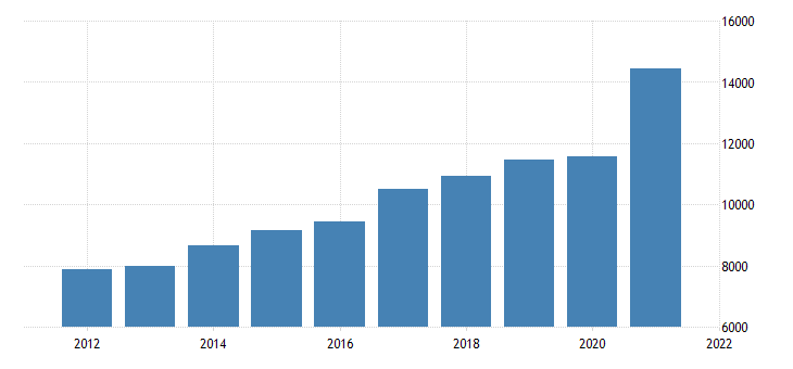 united states gross domestic product by industry private industries professional and business services for new hampshire fed data
