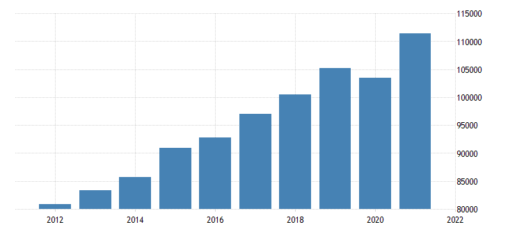 united states gross domestic product by industry private industries professional and business services for new jersey fed data