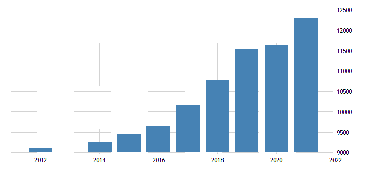 united states gross domestic product by industry private industries professional and business services for new mexico fed data