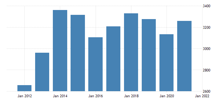 united states gross domestic product by industry private industries professional and business services for north dakota fed data