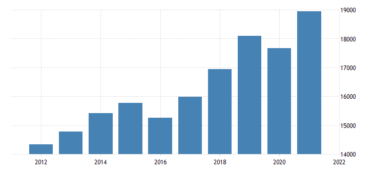 united states gross domestic product by industry private industries professional and business services for oklahoma fed data
