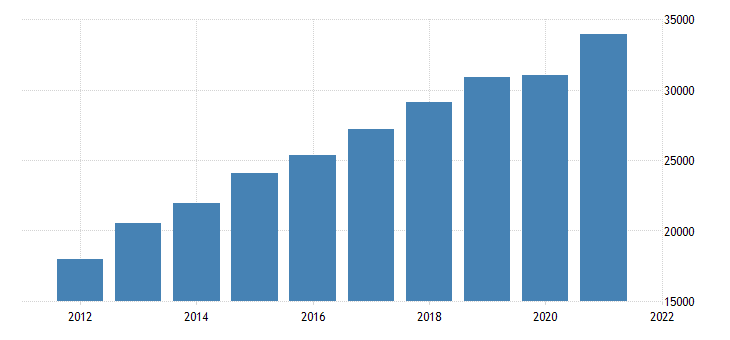 united states gross domestic product by industry private industries professional and business services for oregon fed data
